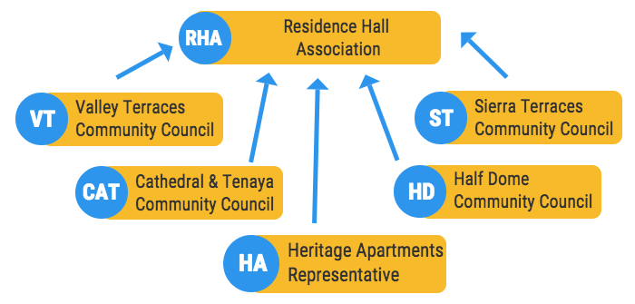 Organization chart of RHA and the Community Councils